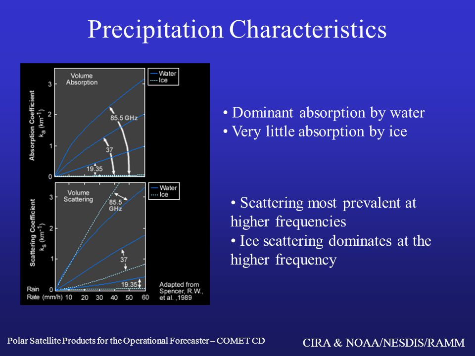 CIRA & NOAA/NESDIS/RAMM Precipitation Characteristics Polar Satellite Products for the Operational Forecaster – COMET CD Brightness temperature increases rapidly over the ocean as cloud water increases for low rain rates.