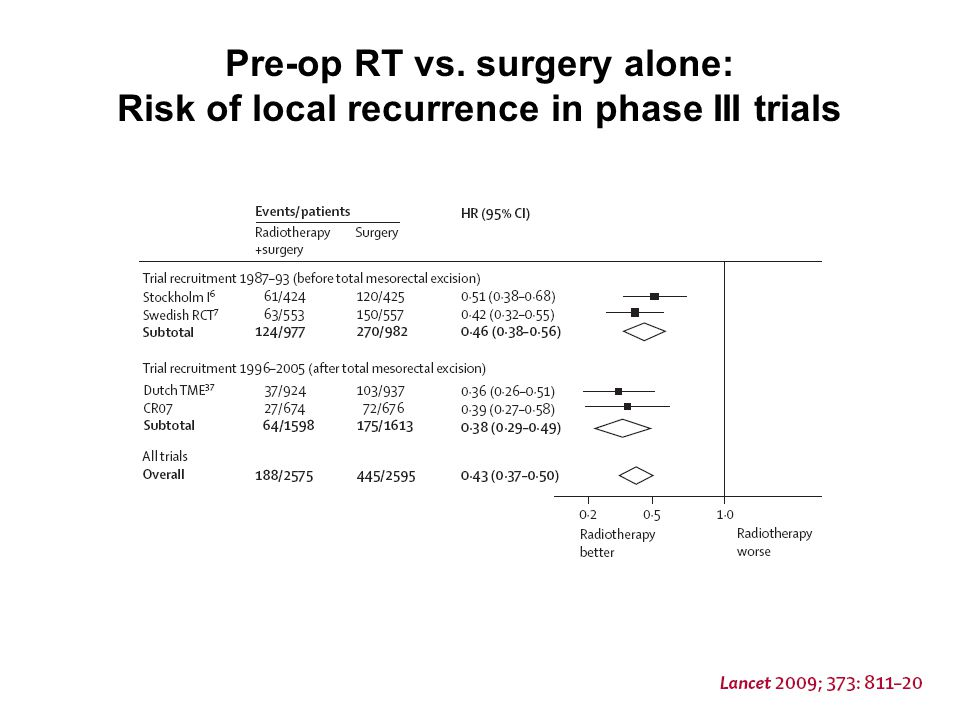 Pre-op RT vs. surgery alone: Risk of local recurrence in phase III trials
