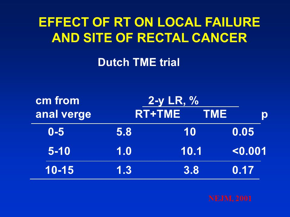 EFFECT OF RT ON LOCAL FAILURE AND SITE OF RECTAL CANCER Dutch TME trial cm from 2-y LR, % anal verge RT+TMETMEp 0-55.8 10 0.05 5-101.0 10.1<0.001 10-1