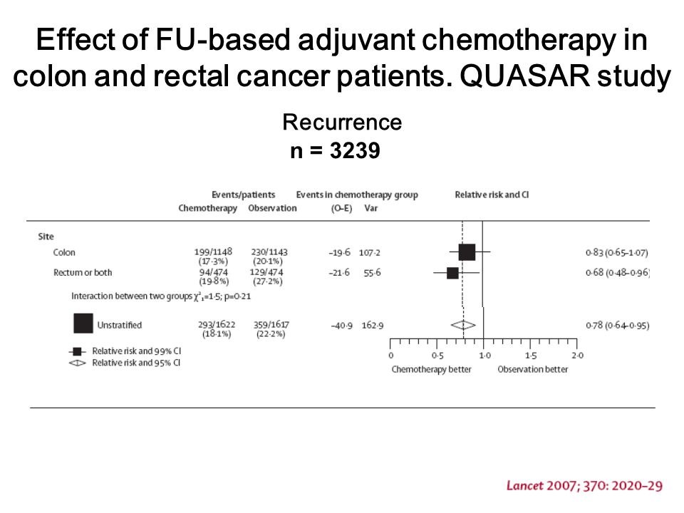 n = 3239 Effect of FU-based adjuvant chemotherapy in colon and rectal cancer patients. QUASAR study Recurrence