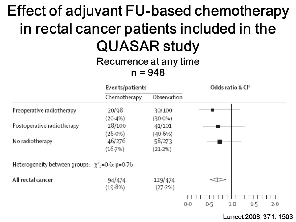 Effect of adjuvant FU-based chemotherapy in rectal cancer patients included in the QUASAR study Recurrence at any time n = 948 Lancet 2008; 371: 1503