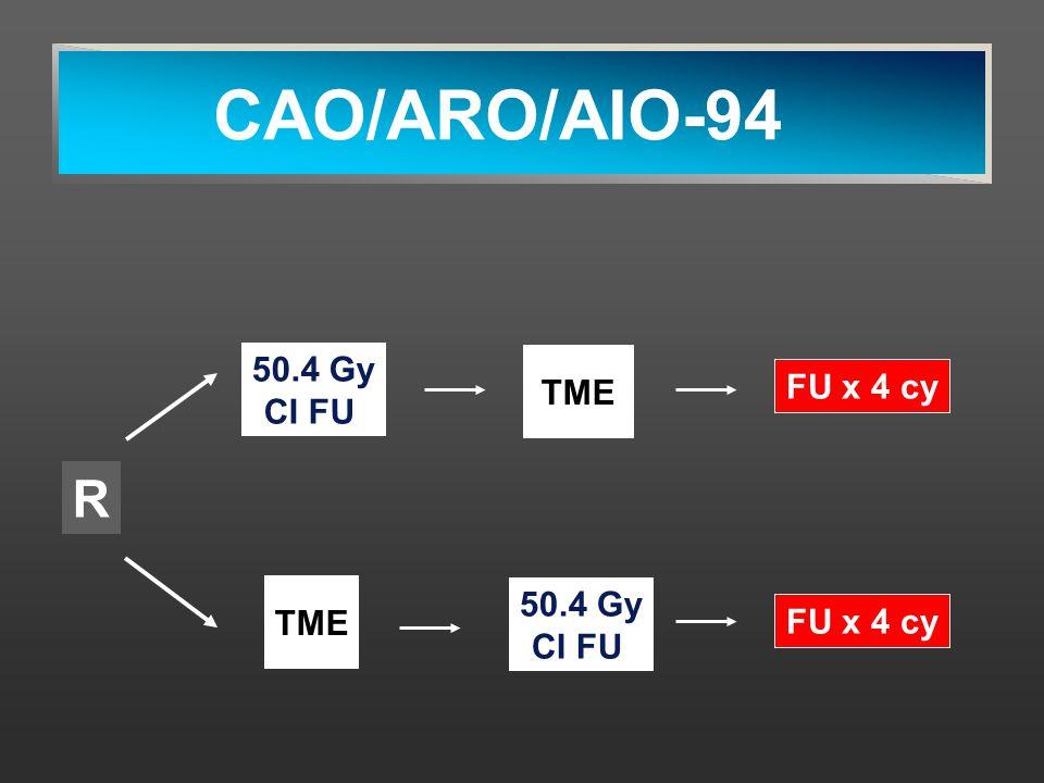 CAO/ARO/AIO-94 R 50.4 Gy CI FU TME FU x 4 cy TME FU x 4 cy 50.4 Gy CI FU