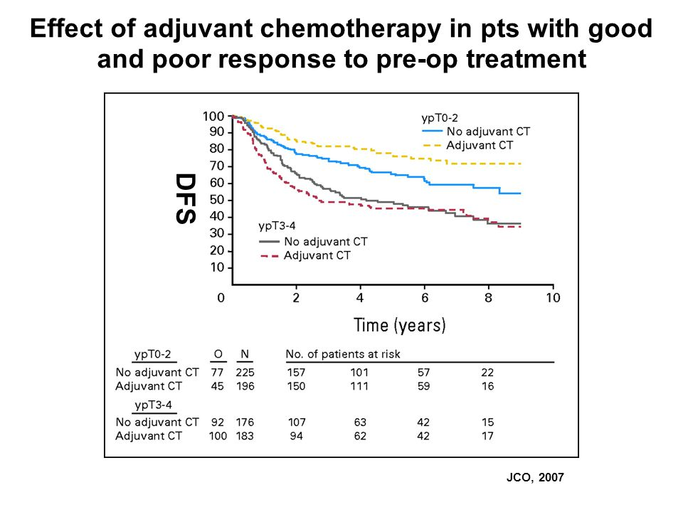 JCO, 2007 Effect of adjuvant chemotherapy in pts with good and poor response to pre-op treatment DFS