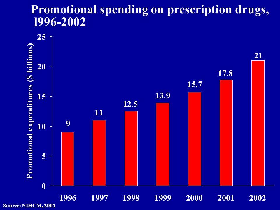 Promotional spending on prescription drugs, l996-2002 Source: NIHCM, 2001