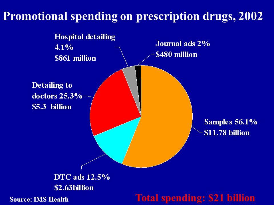 Promotional spending on prescription drugs, 2002 Total spending: $21 billion Source: IMS Health
