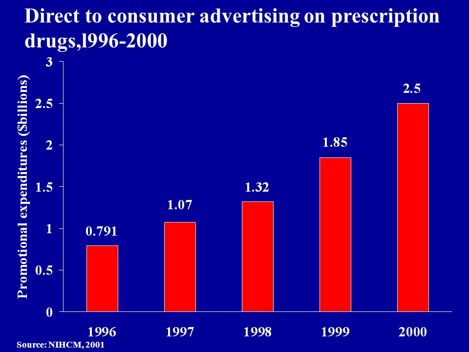 Direct to consumer advertising on prescription drugs,l996-2000 Source: NIHCM, 2001