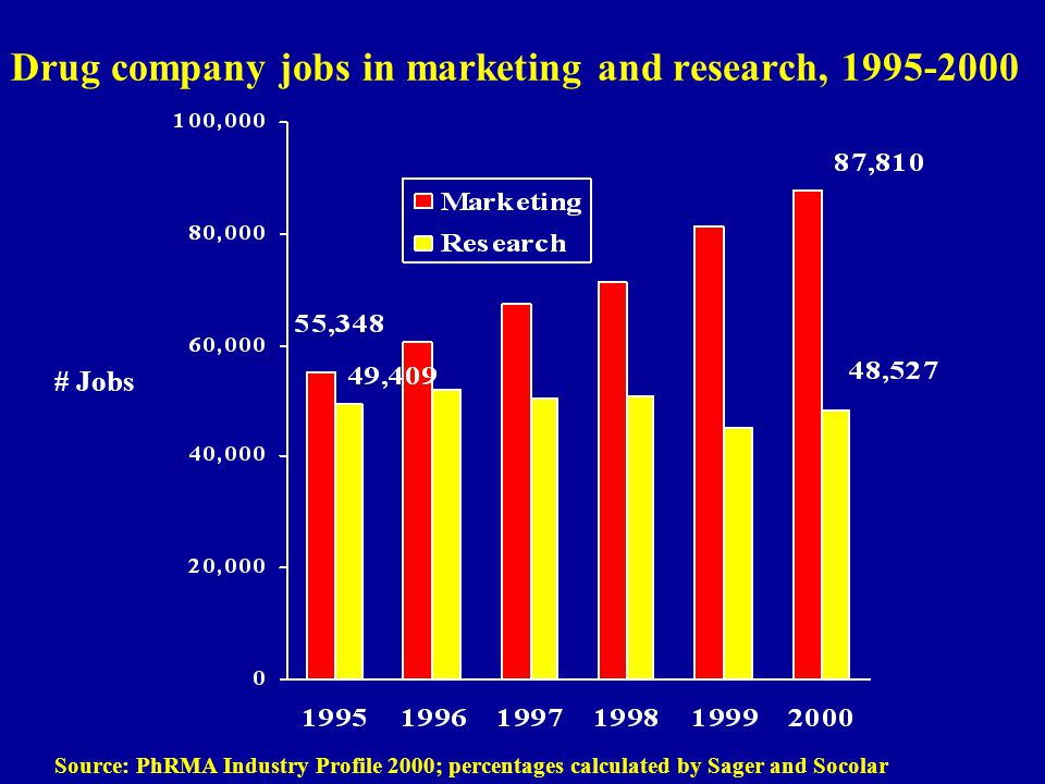 Drug company jobs in marketing and research, 1995-2000 Source: PhRMA Industry Profile 2000; percentages calculated by Sager and Socolar # Jobs
