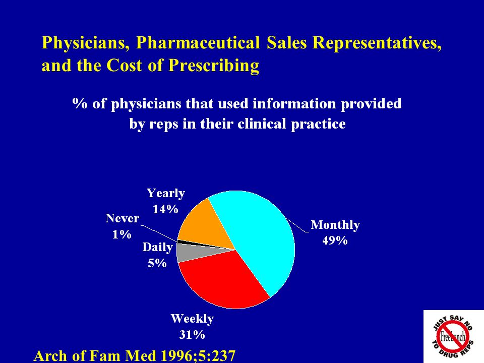 Physicians, Pharmaceutical Sales Representatives, and the Cost of Prescribing Arch of Fam Med 1996;5:237