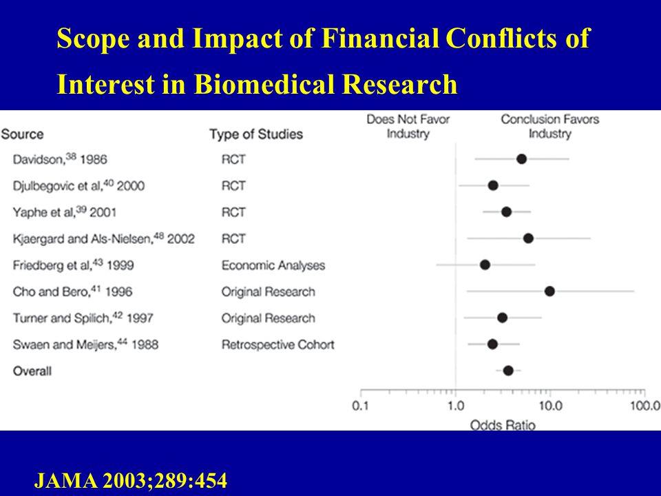 Scope and Impact of Financial Conflicts of Interest in Biomedical Research JAMA 2003;289:454