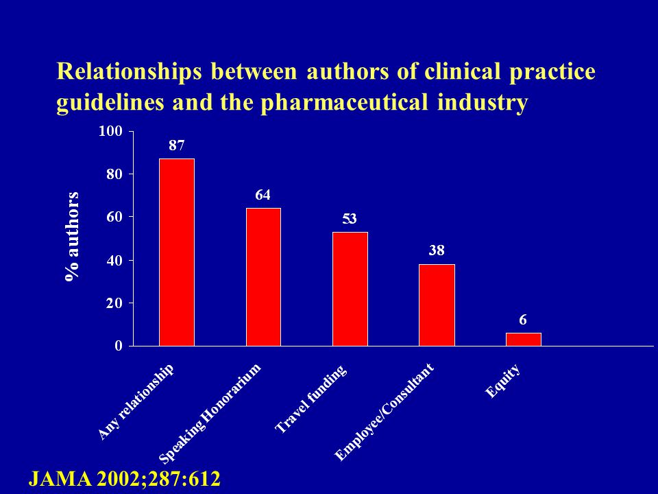Relationships between authors of clinical practice guidelines and the pharmaceutical industry JAMA 2002;287:612