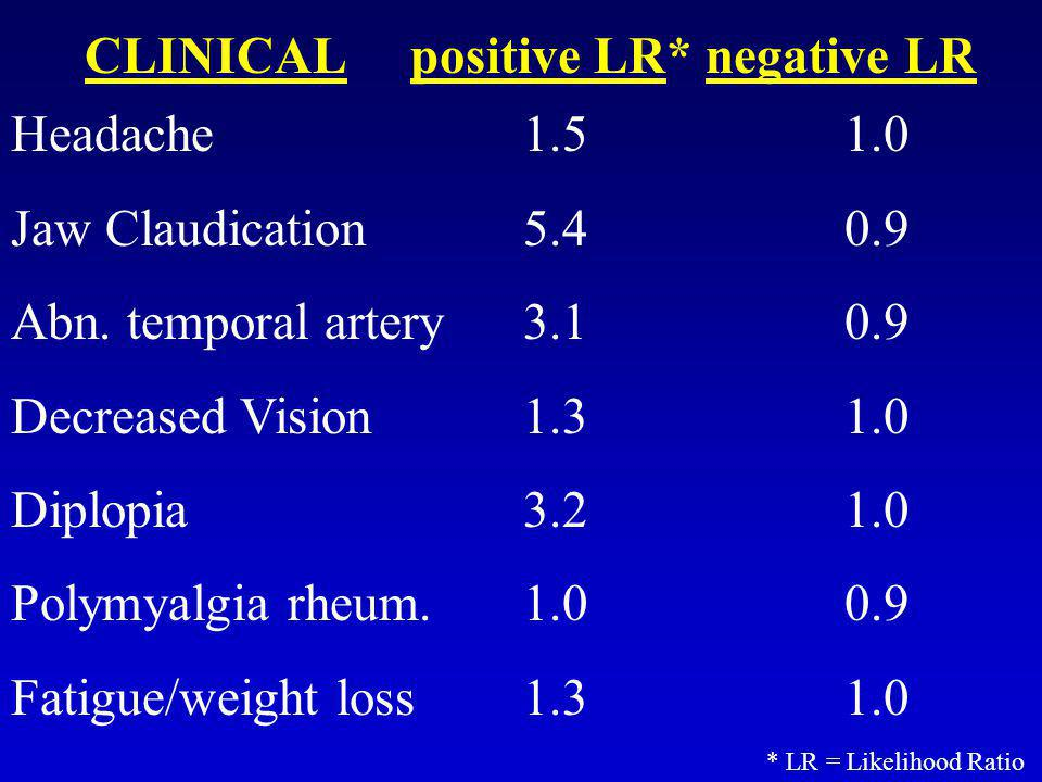 CLINICAL positive LR* negative LR Headache Jaw Claudication Abn. temporal artery Decreased Vision Diplopia Polymyalgia rheum. Fatigue/weight loss 1.5