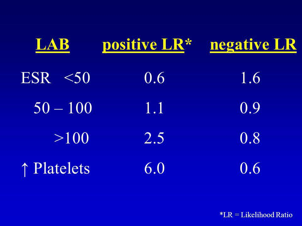 LAB positive LR* negative LR ESR <50 50 – 100 >100 ↑ Platelets 0.6 1.1 2.5 6.0 1.6 0.9 0.8 0.6 *LR = Likelihood Ratio
