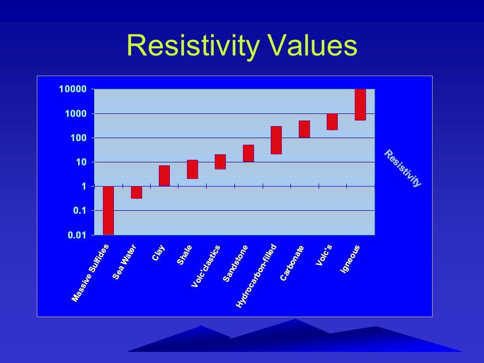 Resistivity Values