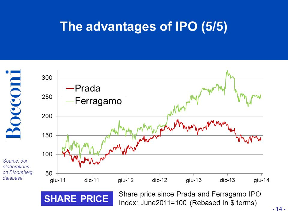 - 14 - The advantages of IPO (5/5) Source: our elaborations on Bloomberg database SHARE PRICE Share price since Prada and Ferragamo IPO Index: June2011=100 (Rebased in $ terms)