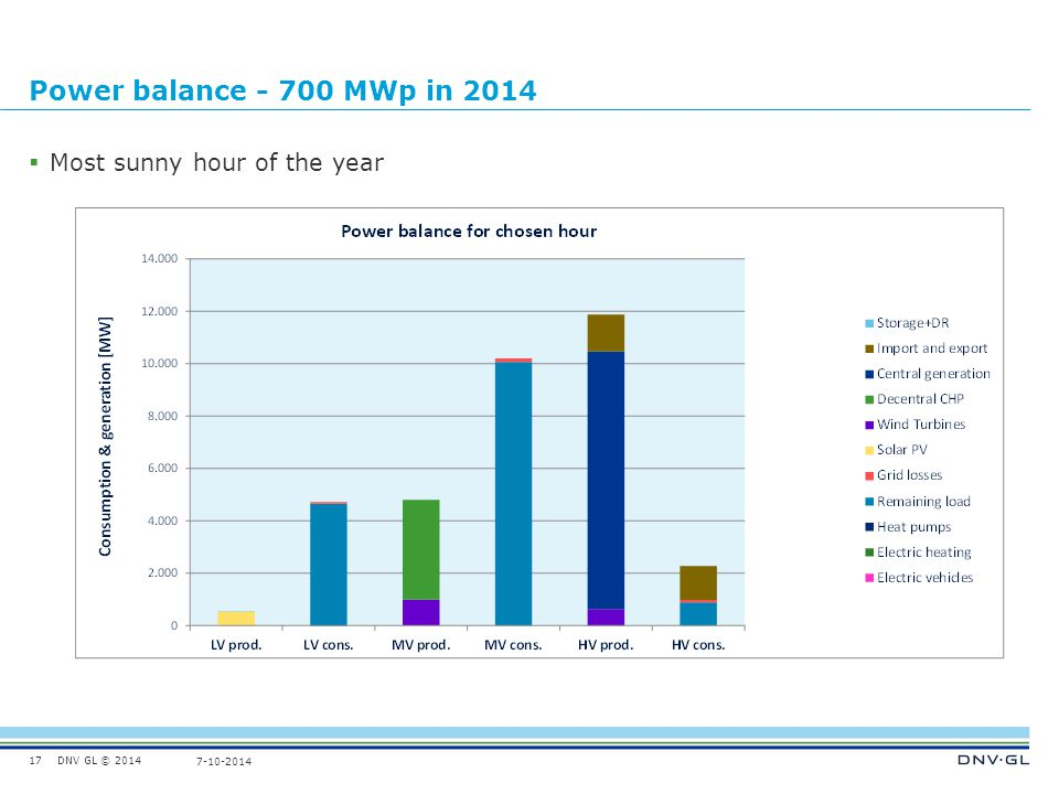DNV GL © 2014 7-10-2014 Power balance - 700 MWp in 2014  Most sunny hour of the year 17