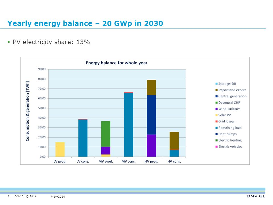 DNV GL © 2014 7-10-2014 Yearly energy balance – 20 GWp in 2030  PV electricity share: 13% 21