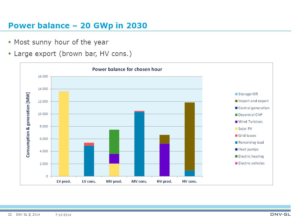 DNV GL © 2014 7-10-2014 Power balance – 20 GWp in 2030  Most sunny hour of the year  Large export (brown bar, HV cons.) 22