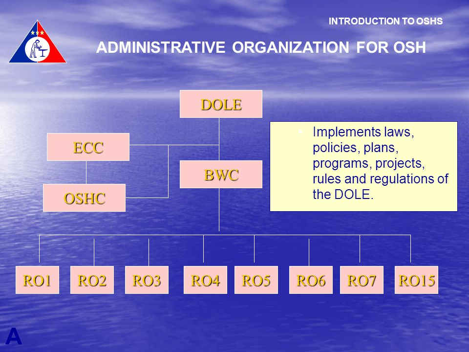 A INTRODUCTION TO OSHS ADMINISTRATIVE ORGANIZATION FOR OSH DOLE OSHC ECC BWC RO1RO2RO6RO7RO15RO4RO5RO3 Implements laws, policies, plans, programs, pro