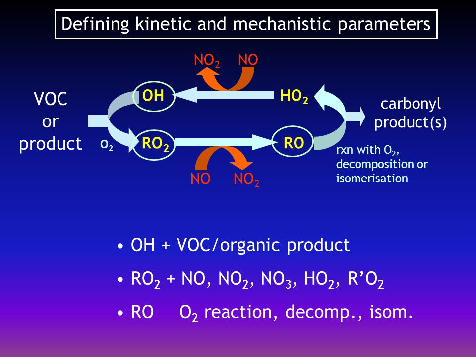 OH radical reactions  Kinetics of OH + VOC/organic products Rate coefficients have been measured for several hundred organics Rate coefficients for ca.