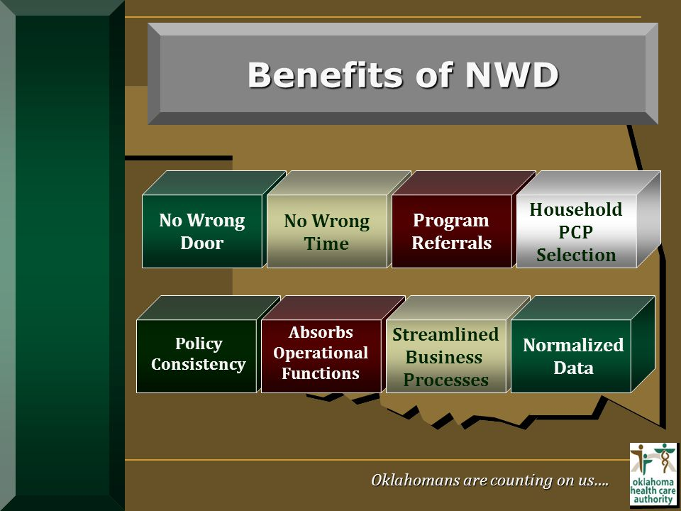 Benefits of NWD Streamlined Business Processes No Wrong Time Household PCP Selection Absorbs Operational Functions Normalized Data Program Referrals N