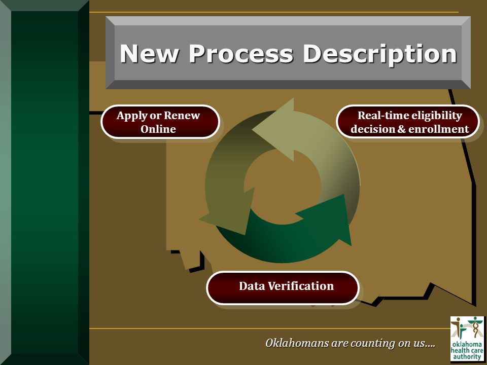 New Process Description Oklahomans are counting on us…. Apply or Renew Online Real-time eligibility decision & enrollment Data Verification