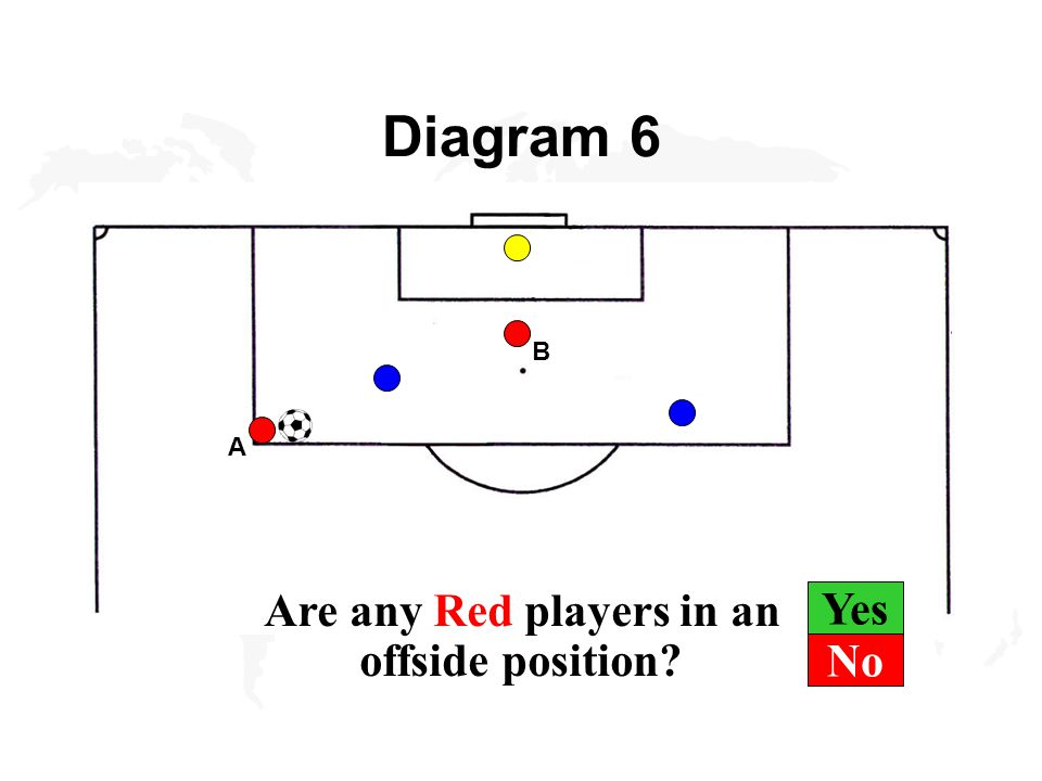 Yes Diagram 6 B A Are any Red players in an offside position No