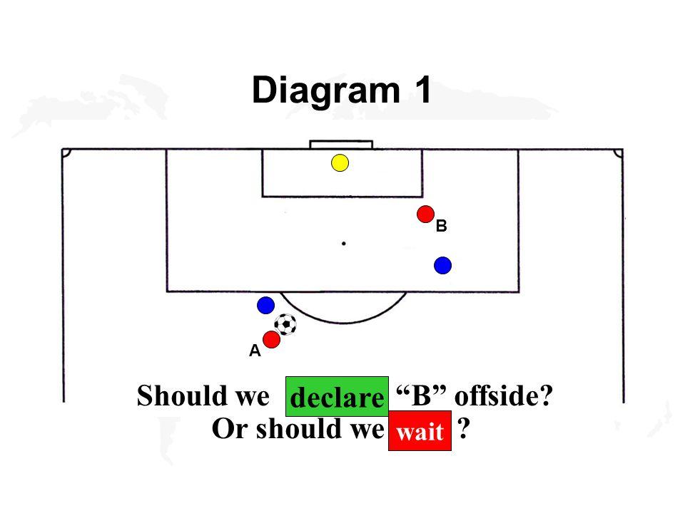 Should we declare B offside? Or should we wait ? declare wait Diagram 1 B A