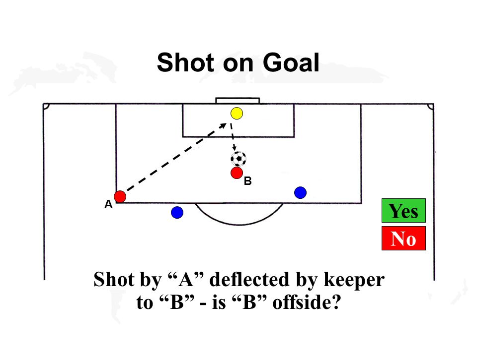 Yes Shot on Goal B A Shot by A deflected by keeper to B - is B offside No