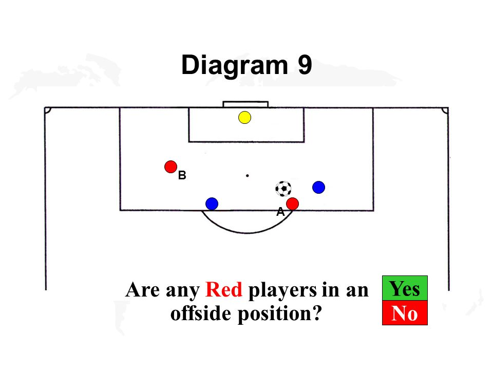 Yes Diagram 9 B A Are any Red players in an offside position No