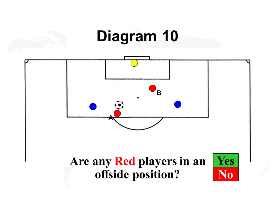 Yes Diagram 10 B A Are any Red players in an offside position No