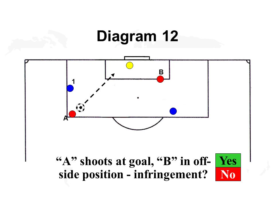 Yes Diagram 12 A shoots at goal, B in off- side position - infringement 1 A B No
