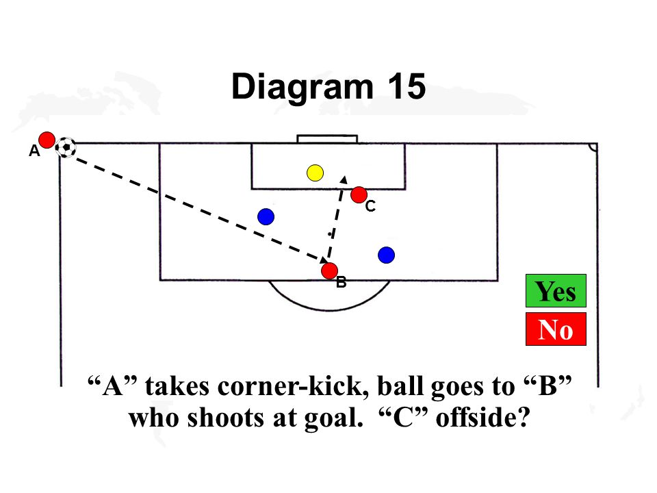 Yes Diagram 15 A A takes corner-kick, ball goes to B who shoots at goal. C offside B C No