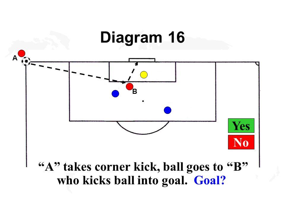 Yes Diagram 16 A A takes corner kick, ball goes to B who kicks ball into goal. Goal? B No