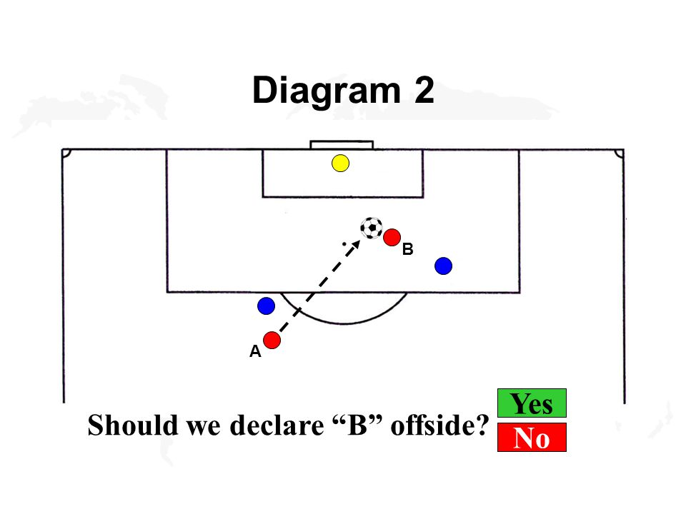 Yes Diagram 12 A shoots at goal, B in off- side position - infringement? 1 A B No