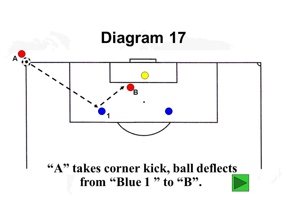 Diagram 17 A A takes corner kick, ball deflects from Blue 1 to B . B 1