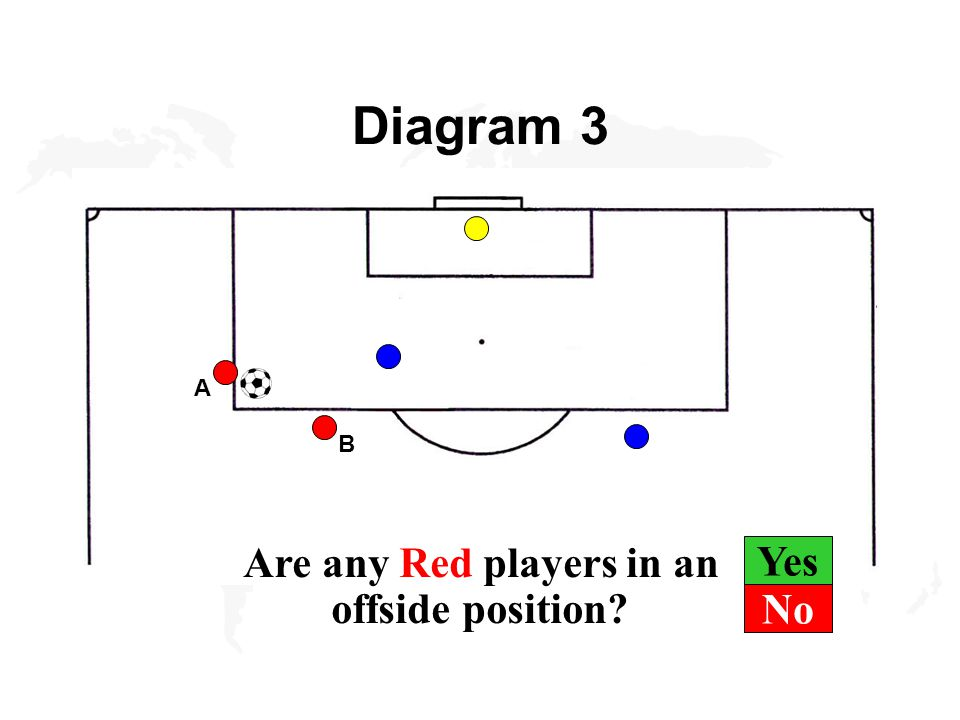 Yes Diagram 3 B A Are any Red players in an offside position No
