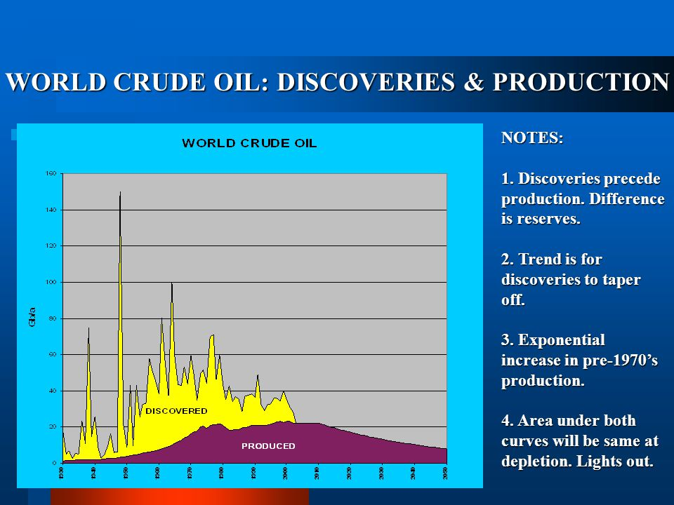 WORLD OIL CONSUMPTION The growth in the world's oil consumption doubles in about thirty years. Valleys and plateaus tend to be caused by recessions as