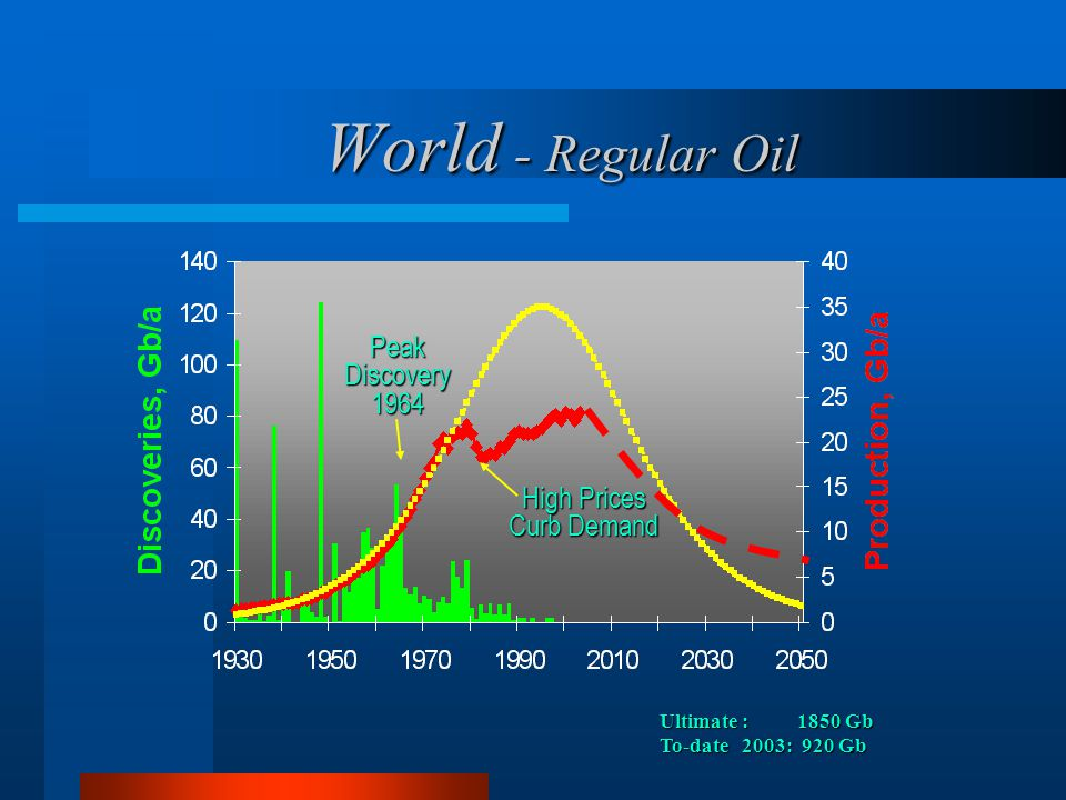 Summary: Optimists and Pessimists Will the hydrocarbon era finish soon.