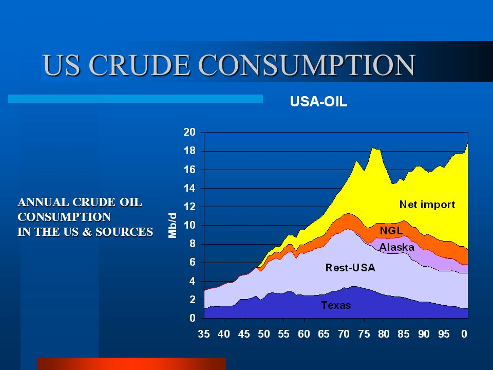 U.S. energy consumption, 2001