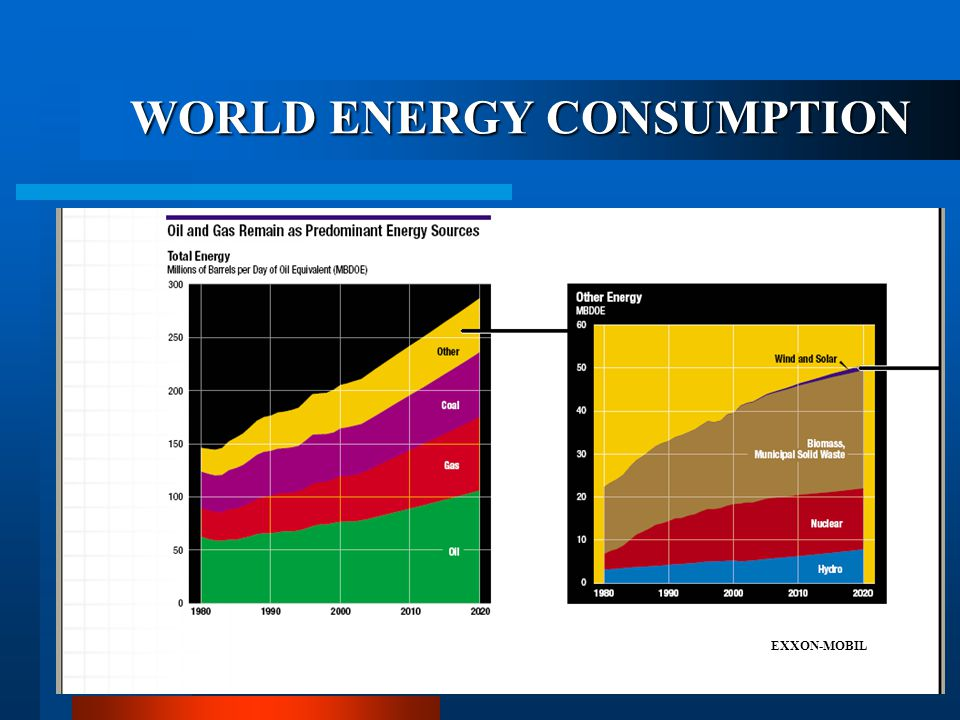 GDP AND OIL CONSUMPTION GDP (PPP) DEPENDENCE OF NATIONAL GDP ON OIL CONSUMPTION: 67 COUNTRIES