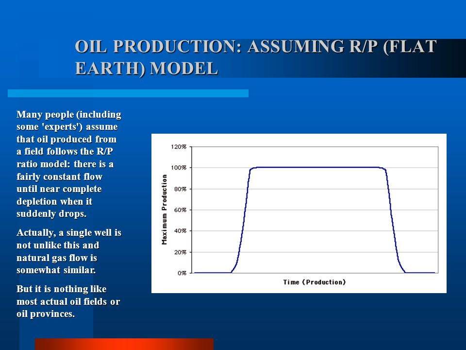 Proved World Oil Reserves - J. Laherrère Compared to BP's chart of the world's oil reserves, Jean Laherrère's version, produced from creaming curves,