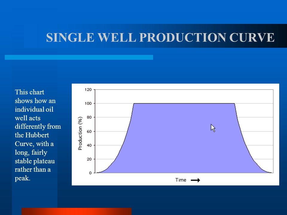 OIL PRODUCTION: ASSUMING R/P (FLAT EARTH) MODEL Many people (including some 'experts') assume that oil produced from a field follows the R/P ratio mod