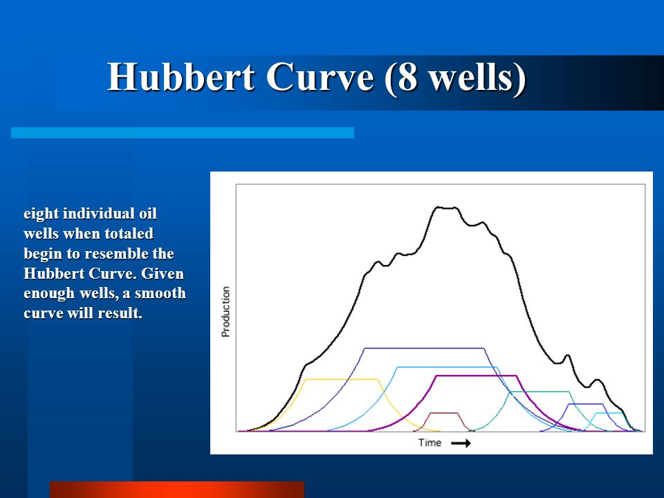 HUBBERT 4-WELL CURVE four individual oil wells when totaled begin to create the Hubbert Curve