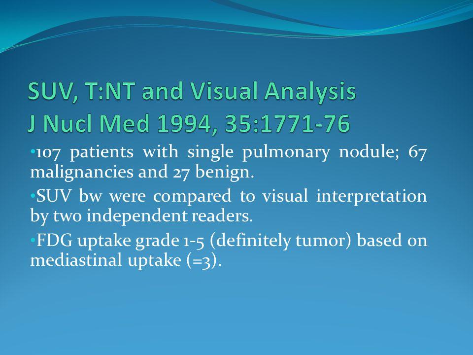 107 patients with single pulmonary nodule; 67 malignancies and 27 benign.