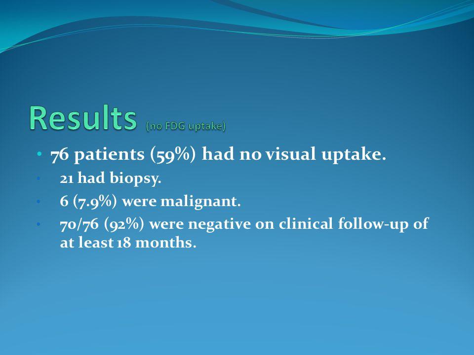 76 patients (59%) had no visual uptake. 21 had biopsy.