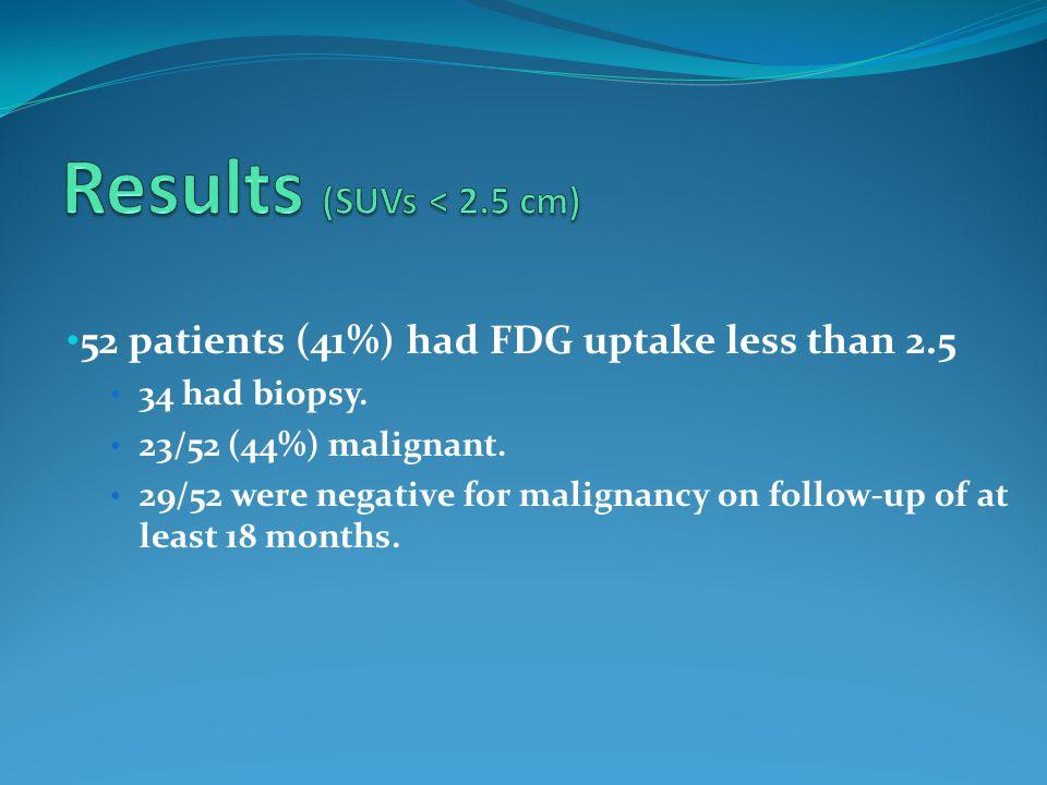 52 patients (41%) had FDG uptake less than 2.5 34 had biopsy.