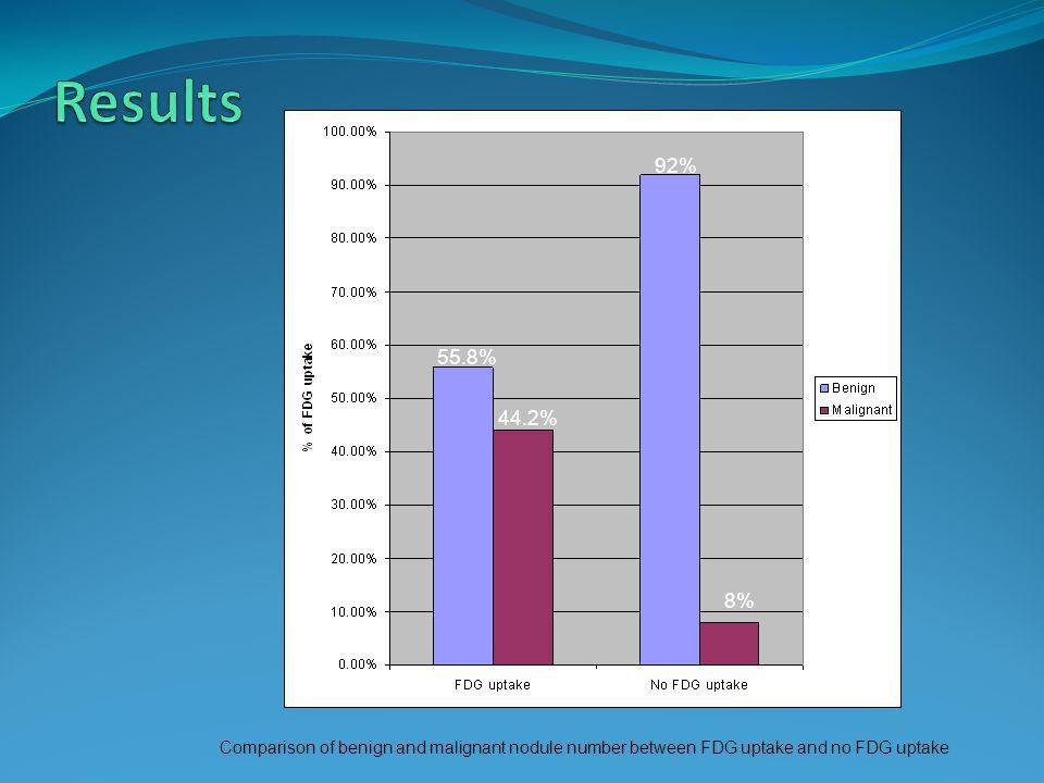 55.8% 44.2% 92% 8% Comparison of benign and malignant nodule number between FDG uptake and no FDG uptake