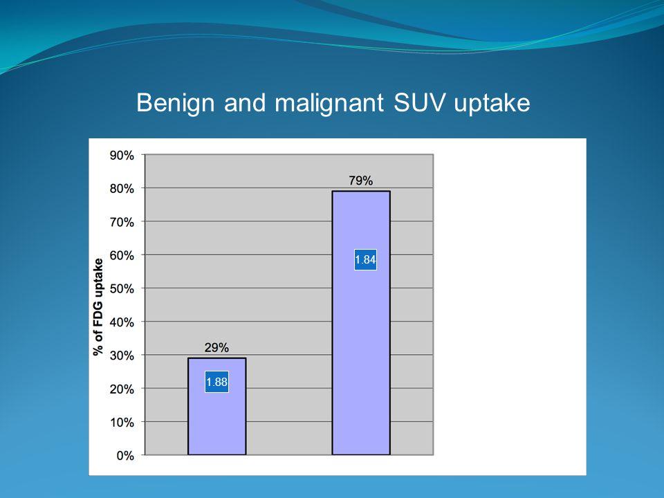 1.88 1.84 Benign and malignant SUV uptake Benign Malignant