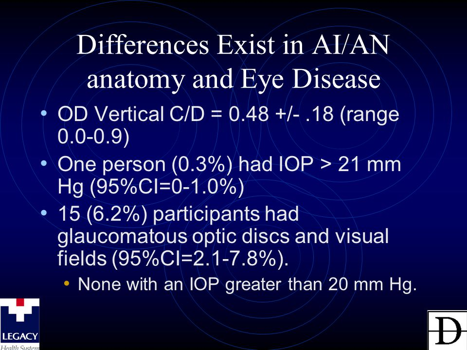 Differences Exist in AI/AN anatomy and Eye Disease OD Vertical C/D = 0.48 +/-.18 (range 0.0-0.9) One person (0.3%) had IOP > 21 mm Hg (95%CI=0-1.0%) 1