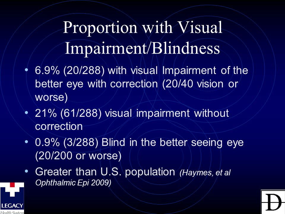 Proportion with Visual Impairment/Blindness 6.9% (20/288) with visual Impairment of the better eye with correction (20/40 vision or worse) 21% (61/288) visual impairment without correction 0.9% (3/288) Blind in the better seeing eye (20/200 or worse) Greater than U.S.